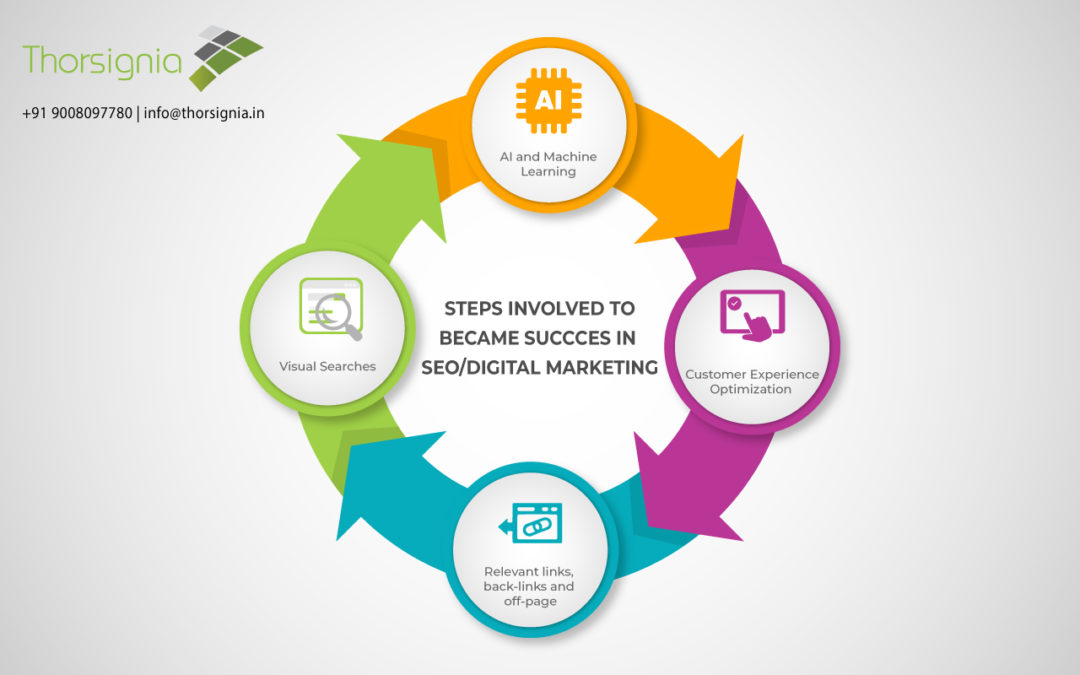 Steps  Involved  To Became  Success In SEO -Digital Marketing.